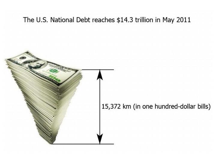 Самый большой долг по кредиту